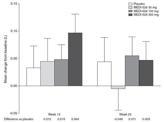 中等度~重症気管支喘息に対する抗インターロイキン-9モノクローナル抗体の追加投与はアウトカム改善なし_e0156318_9382624.jpg