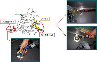 路線バス乗車中の車イス固定について_c0167961_0484060.jpg