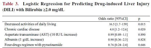 ADL低下と慢性心疾患は、抗結核薬によるビリルビン上昇を伴う薬剤性肝障害のリスク_e0156318_15182752.jpg