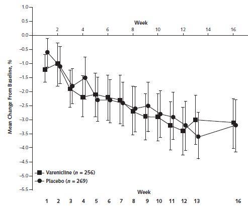 バレニクリンは安定した大うつ病患者において抑うつ症状を増悪させることなく禁煙率を向上_e0156318_21371444.jpg