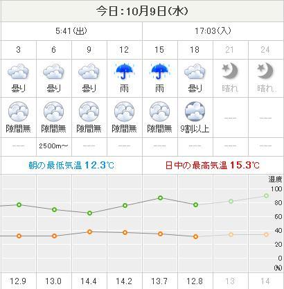 寒い一日ようやく雨が上がって夕焼け_c0025115_18513830.jpg