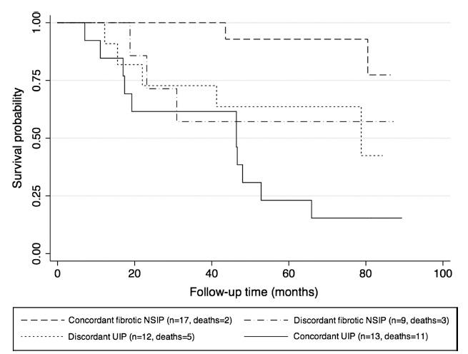 牽引性気管支拡張症、蜂巣肺のひろがり、DLCO減少は膠原病関連線維性肺疾患の死亡リスク_e0156318_10193054.jpg