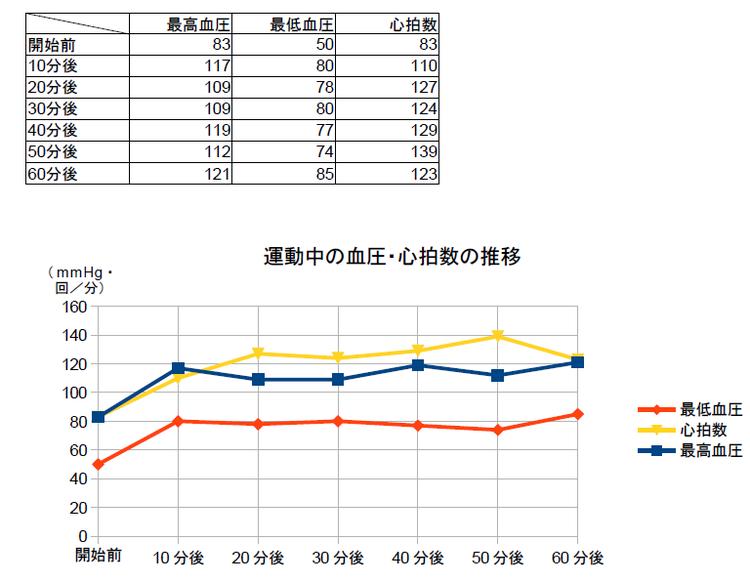 グラフ_e0051428_4281556.png