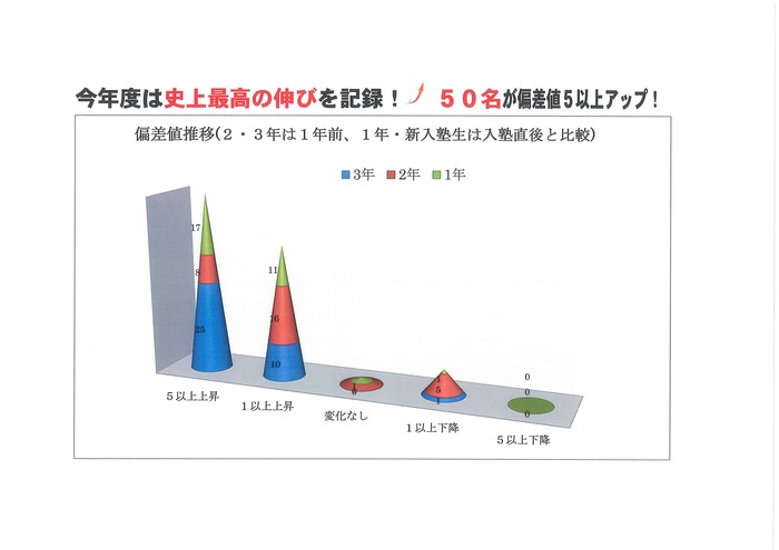 過去1年の成績状況の記録_d0116009_17165774.jpg