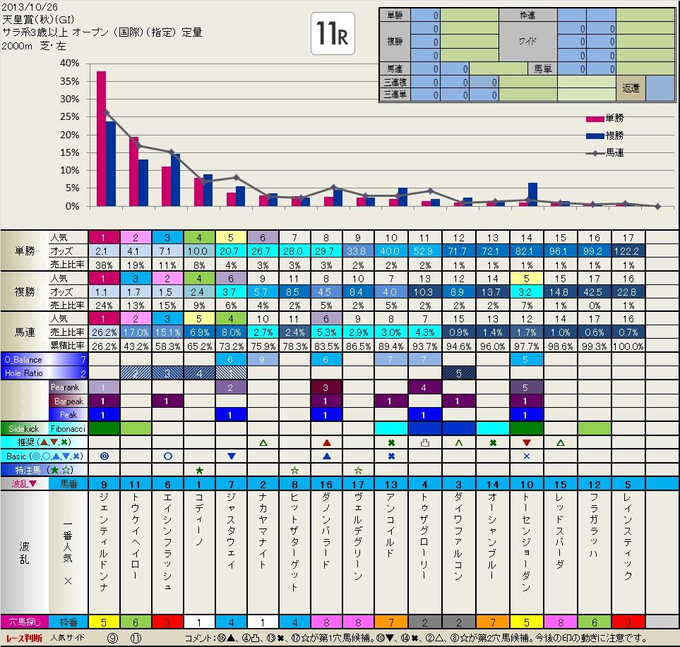 天皇賞秋 前々日フィボナッチ(10.26日分追加しました)  いつも有難うございます。_b0201522_2329858.jpg