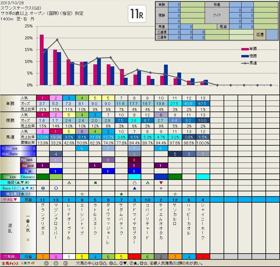天皇賞秋 前々日フィボナッチ(10.26日分追加しました)  いつも有難うございます。_b0201522_135222.jpg