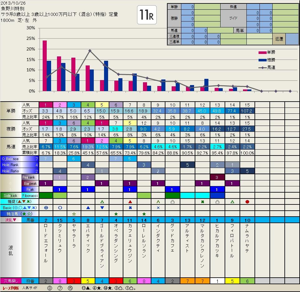天皇賞秋 前々日フィボナッチ(10.26日分追加しました)  いつも有難うございます。_b0201522_142049.jpg