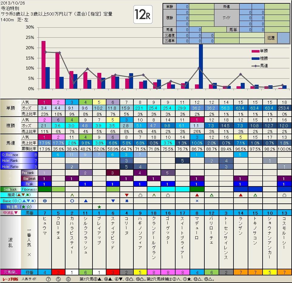 天皇賞秋 前々日フィボナッチ(10.26日分追加しました)  いつも有難うございます。_b0201522_144069.jpg