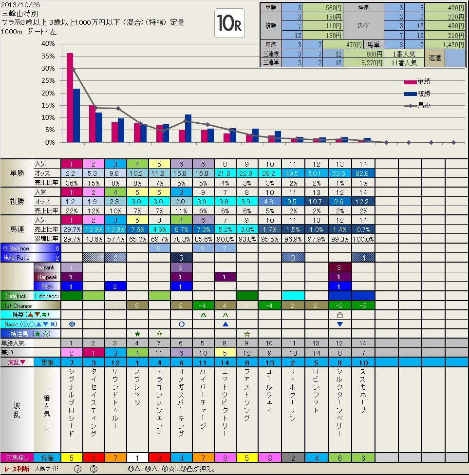 10.26  結果(特別レース)  いつも有難うございます。_b0201522_12314651.jpg