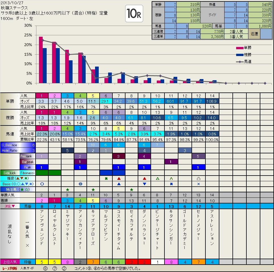 10.27  結果・検証  いつも有難うございます。_b0201522_22464580.jpg