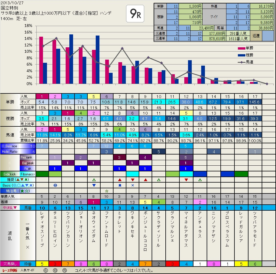 10.27  結果・検証  いつも有難うございます。_b0201522_22465558.jpg