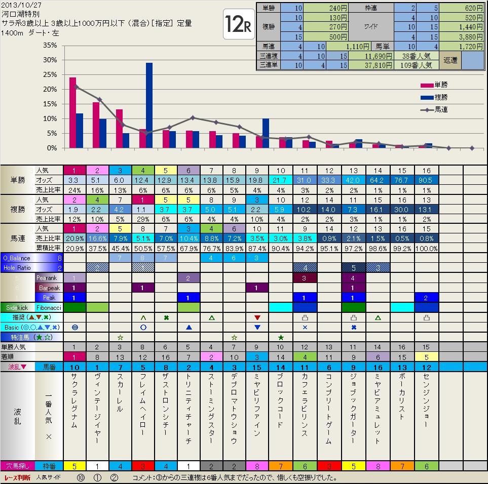 10.27  結果・検証  いつも有難うございます。_b0201522_22471858.jpg