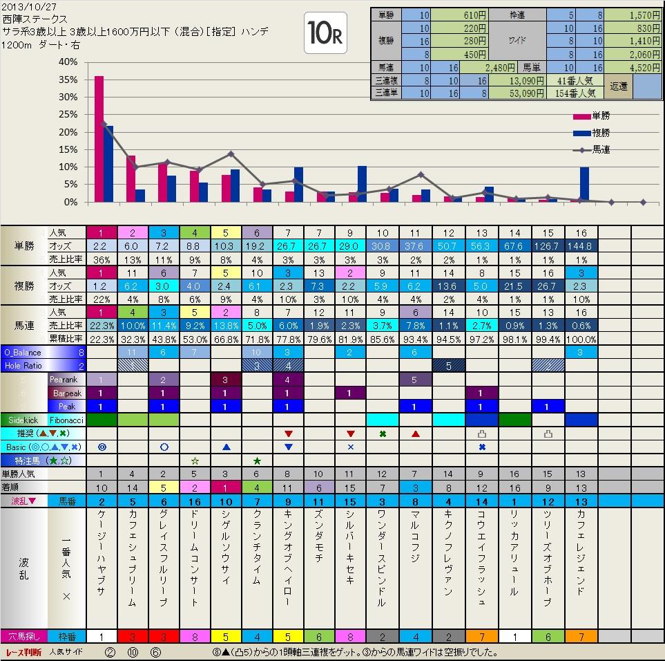10.27  結果・検証  いつも有難うございます。_b0201522_22472954.jpg