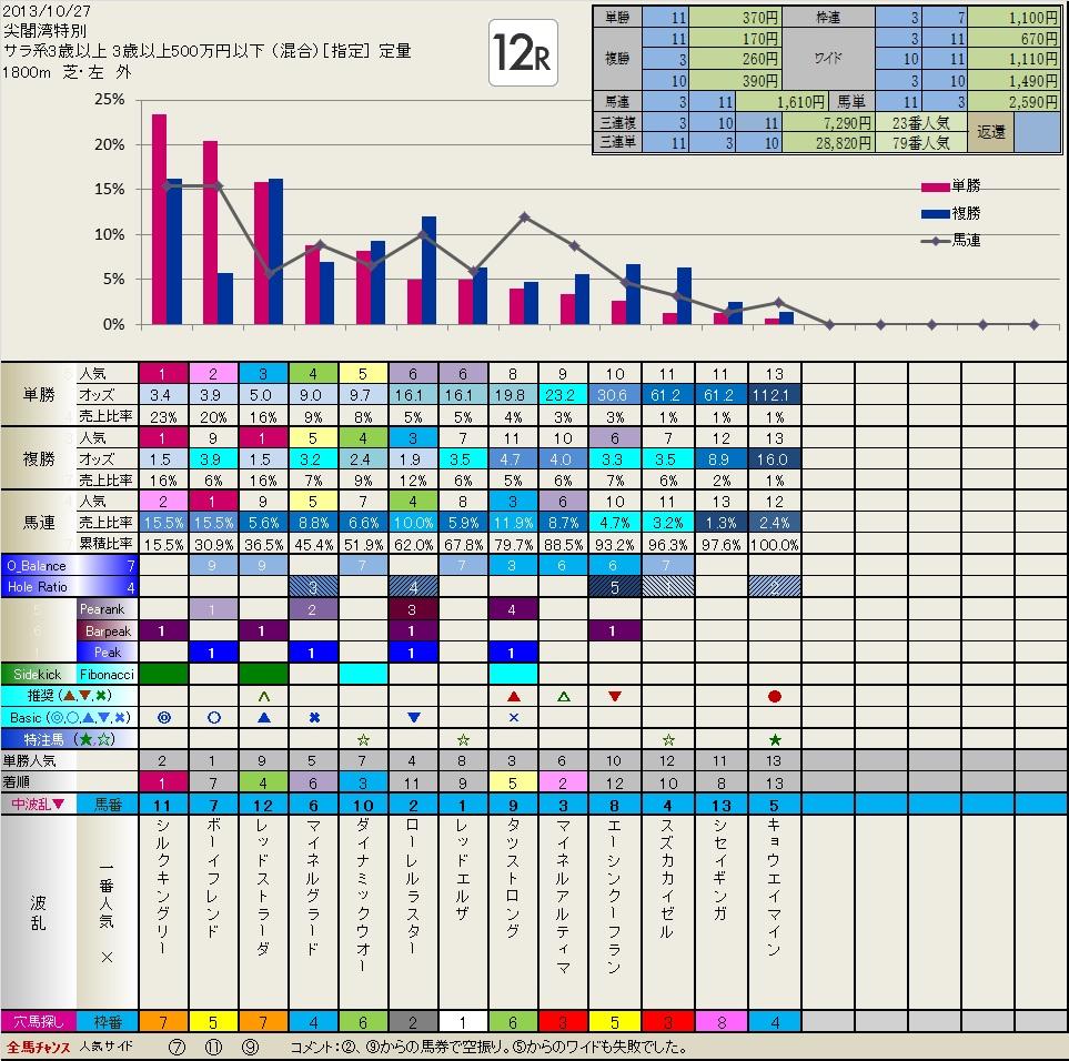 10.27  結果・検証  いつも有難うございます。_b0201522_224748100.jpg