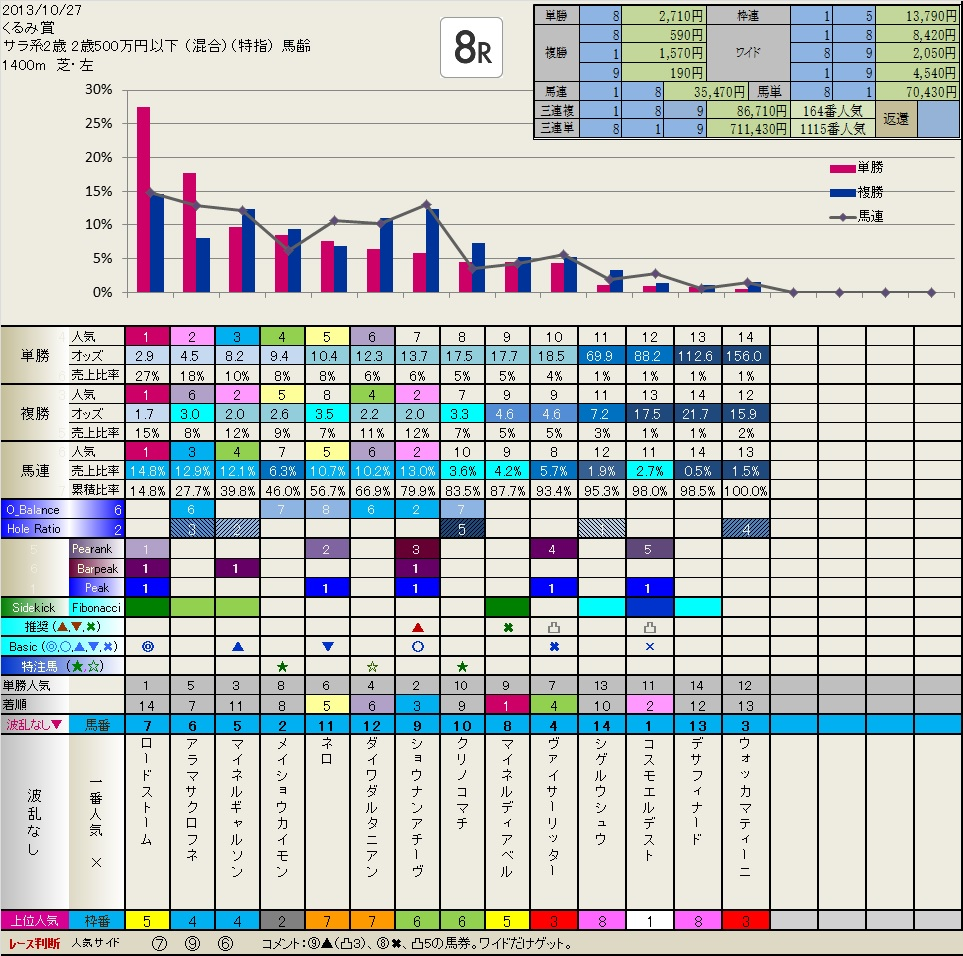 10.27  結果・検証  いつも有難うございます。_b0201522_2247520.jpg