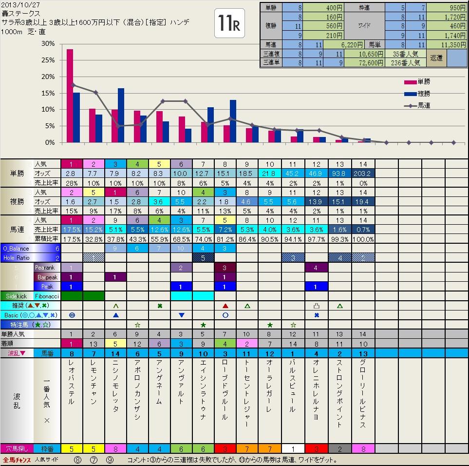 10.27  結果・検証  いつも有難うございます。_b0201522_2254125.jpg