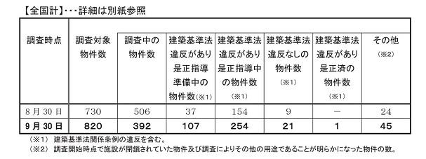 違法貸ルーム調査状況+おまけ_d0061857_1751068.jpg