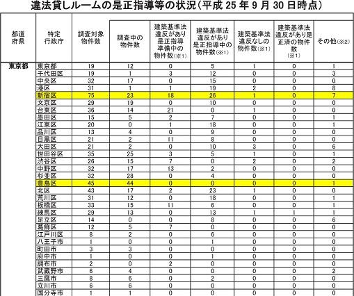 違法貸ルーム調査状況+おまけ_d0061857_1752493.jpg
