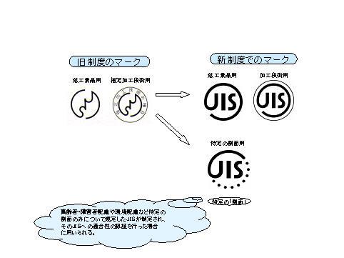 JISマーク ベルマーク ブルーチップ_a0163788_21205168.jpg