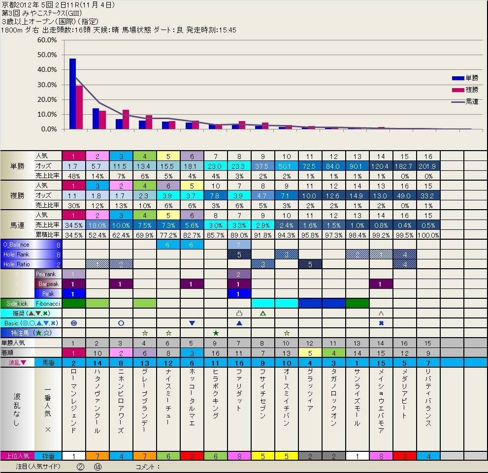 2012.11.03 1年前のフィボナッチ  いつも有難うございます。_b0201522_2232384.jpg