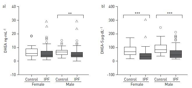 特発性肺線維症患者におけるデヒドロエピアンドロステロンの減少_e0156318_11134264.jpg