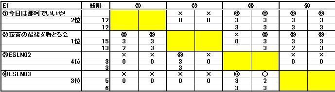 第二十七回ESL結果_b0208810_11503812.png