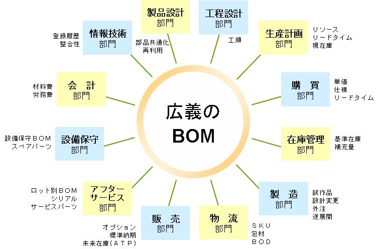 生産革新のためのBOM(部品表)再構築入門(1)_e0058447_23394557.png