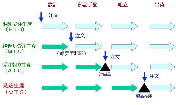 生産革新のためのBOM(部品表)再構築入門(1)_e0058447_2343222.png