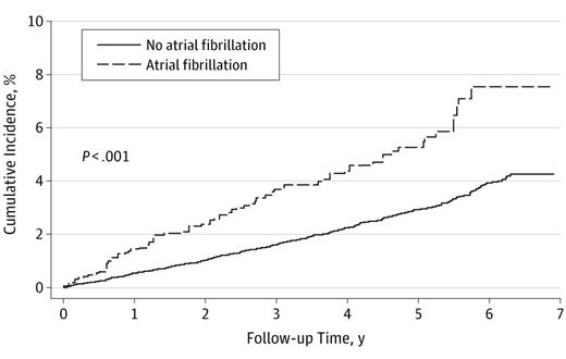 心房細動は心筋梗塞のリスク因子である:JAMA Internal Medicineより_a0119856_22472987.png