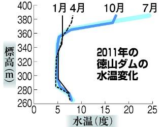 徳山ダムの水は「品質保証」されていない_f0197754_21195198.jpg