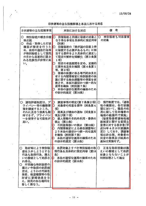 秘密保護法制 日弁連指摘事項に対する対応 国会議員資料請求で開示_d0011701_20161946.jpg