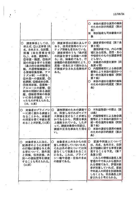 秘密保護法制 日弁連指摘事項に対する対応 国会議員資料請求で開示_d0011701_20164143.jpg