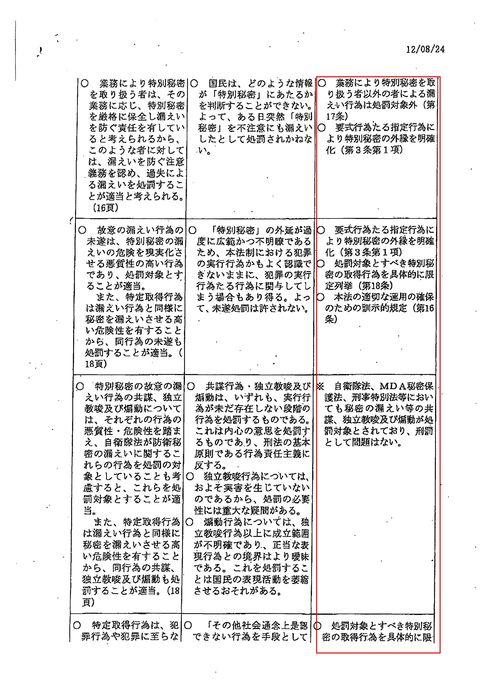 秘密保護法制 日弁連指摘事項に対する対応 国会議員資料請求で開示_d0011701_20165136.jpg