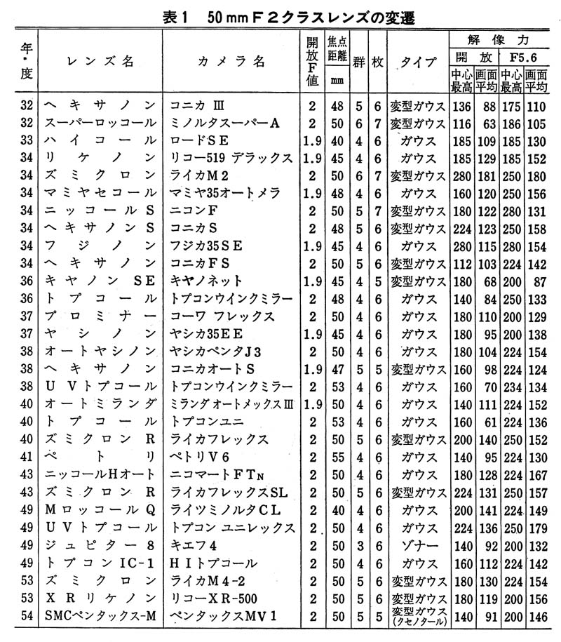 ★『RIKENON XR 50mm f2(前期型)』 試写!!!_e0291683_12455691.jpg