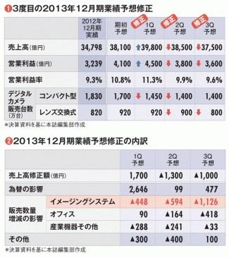 【キヤノン】 稼ぎ頭の一眼レフが初のマイナス成長 _b0064113_16251265.jpg
