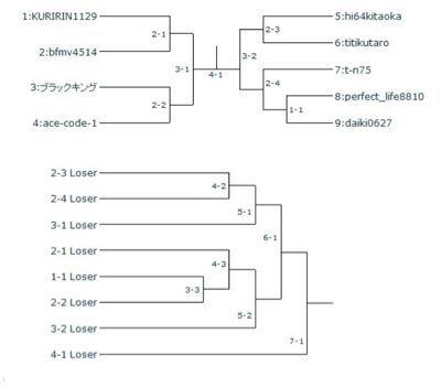 UFCJ-GP トーナメント抽選結果 _b0252743_9495224.jpg