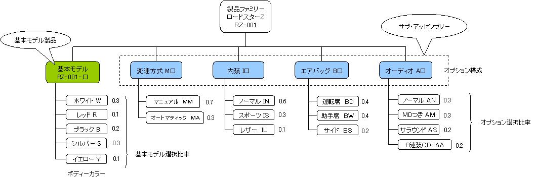 オプションが多数ある製品のBOMは、どう構成すべきか_e0058447_22361318.png