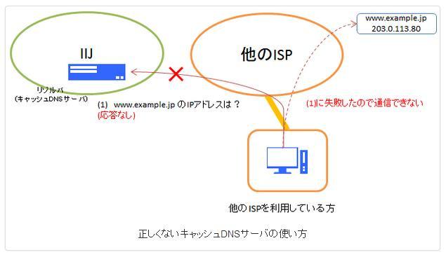 Wi-Fiの消えた夜_c0025115_18161847.jpg