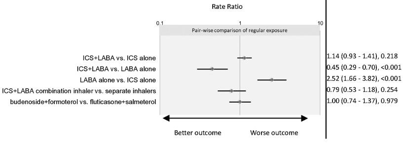 気管支喘息に対するICS/LABAはICS単独と比較して入院リスクを上昇させず_e0156318_9404291.jpg