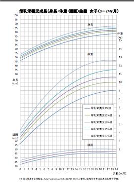 母乳育ちの子の成長を評価するための成長曲線_d0063558_13535732.png