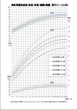 母乳育ちの子の成長を評価するための成長曲線_d0063558_13535942.png