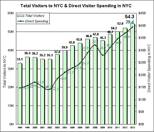 2013年、NYを訪れた観光客は史上最多の5,430万人、経済効果は590億ドル(約6兆円)!!!_b0007805_0423148.jpg