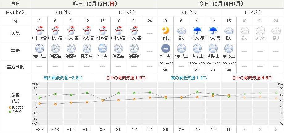 暴風雪から一転して雪解けの札幌_c0025115_16492198.jpg