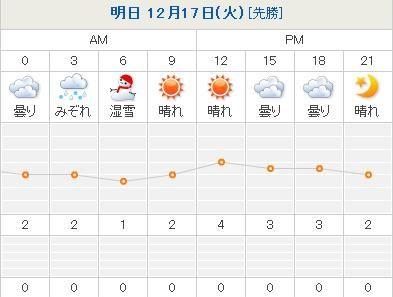 暴風雪から一転して雪解けの札幌_c0025115_16595377.jpg