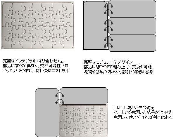 モジュラー型 vs. インテグラル型--設計のアーキテクチャ再論_e0058447_215741100.jpg