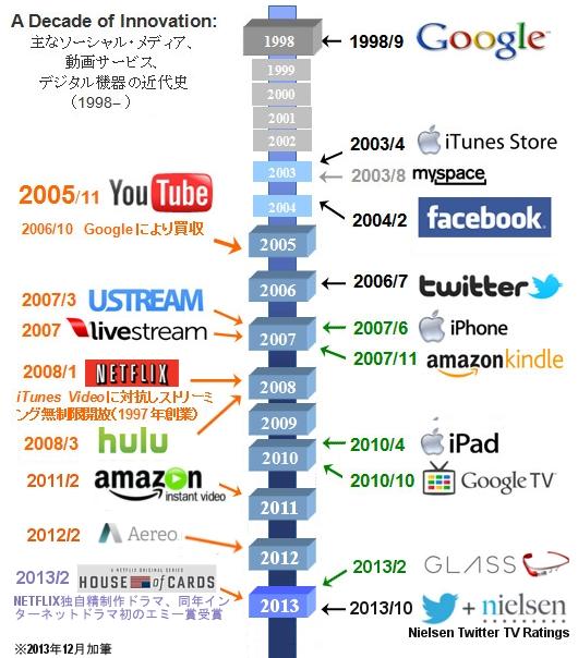 インターネット上の動画コンテンツが日本人にもたらす好影響:Youtubeほか動画サイトの歴史_b0007805_2234290.jpg