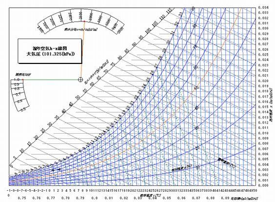 電子空気線図プログラム - SAKURA-SP.COM