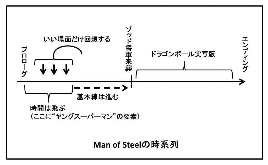 【映画批評】BD来たのでMan of Steel再批評_b0081121_823319.jpg