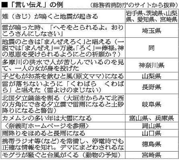 総務省消防庁の「防災に関わる言い伝え」_a0163788_21435828.jpg