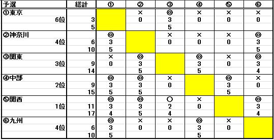 4WABC(4ワールドエリアバトルカップ)結果_b0208810_157398.png